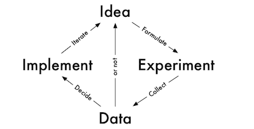 Idea, Development Lifecycle