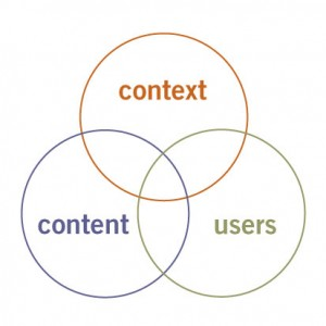 3 circles of information architecture